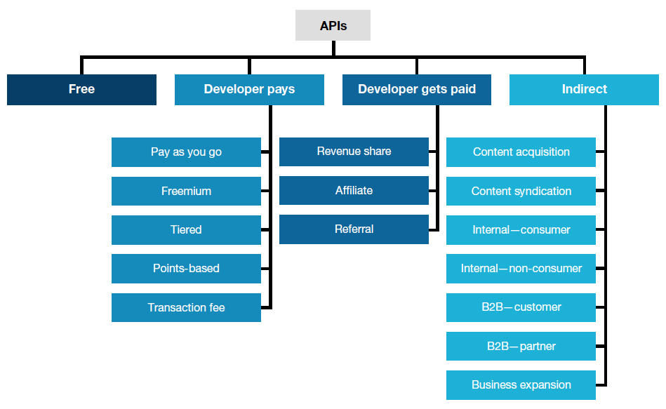 Figure 5. API monetization business models